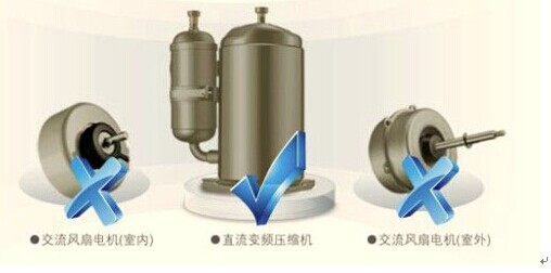 直流变频空调的交流电机是通过电流产生磁场来驱动,空调运行